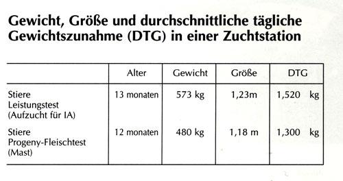 Gewichtstabelle Weiß-Blaue Rinder